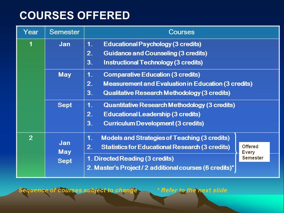 YearSemesterCourses 1Jan1.Educational Psychology (3 credits) 2.Guidance and Counseling (3 credits) 3.Instructional Technology (3 credits) May1.Comparative Education (3 credits) 2.