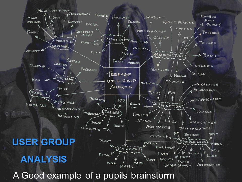 USER GROUP ANALYSIS A Good example of a pupils brainstorm