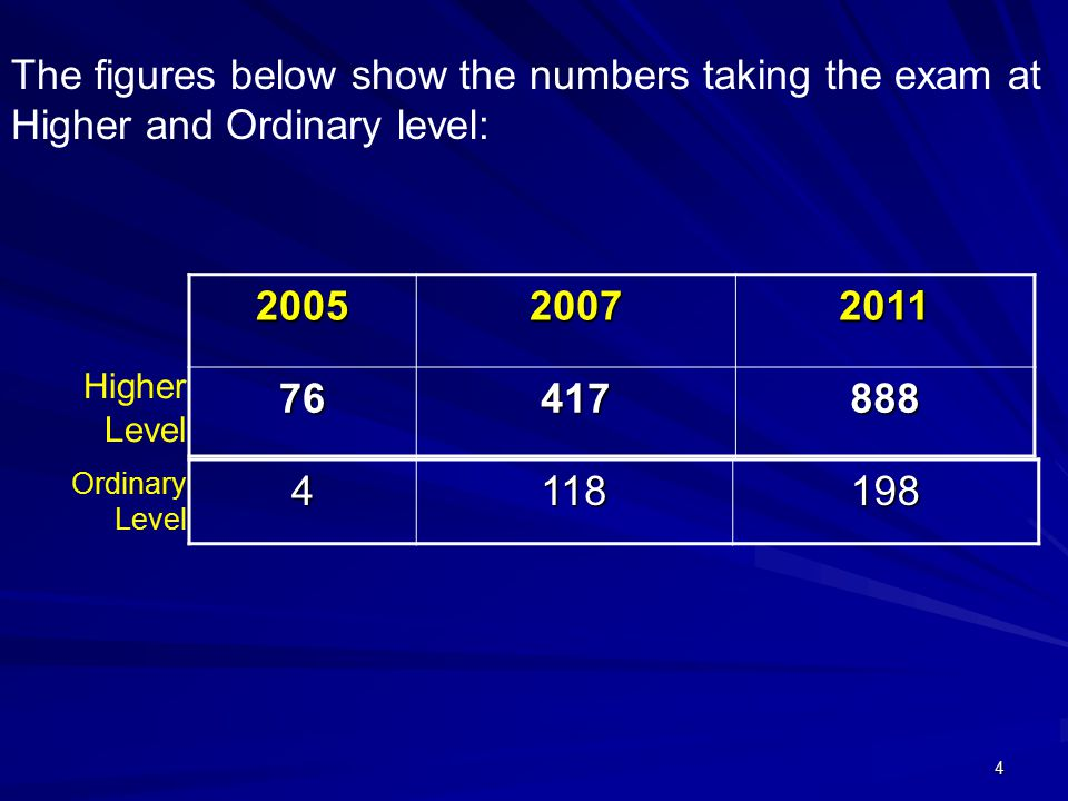 4 The figures below show the numbers taking the exam at Higher and Ordinary level:200520072011 76417888 Higher Level4118198 Ordinary Level