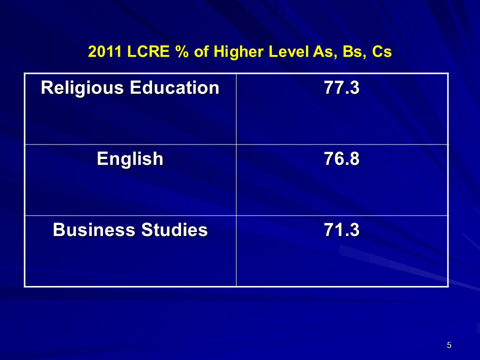 5 2011 LCRE % of Higher Level As, Bs, Cs Religious Education 77.3 English76.8 Business Studies 71.3
