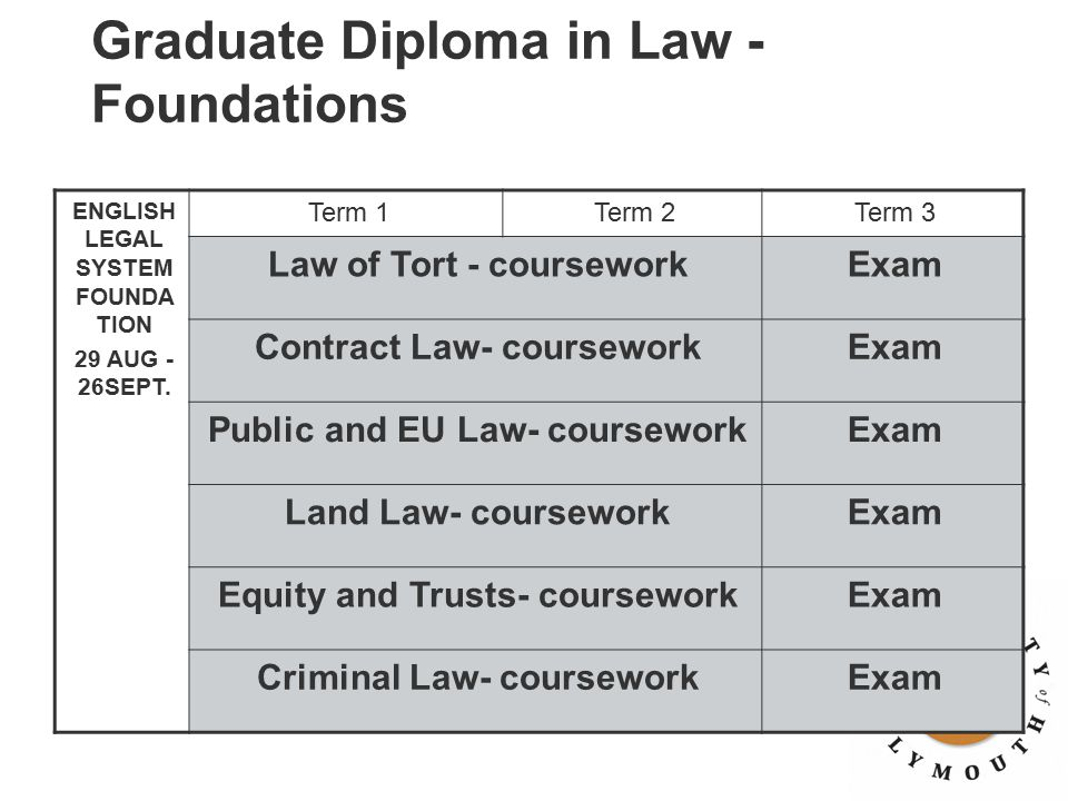 Graduate Diploma in Law - Foundations ENGLISH LEGAL SYSTEM FOUNDA TION 29 AUG - 26SEPT. Term 1Term 2Term 3 Law of Tort - courseworkExam Contract Law-