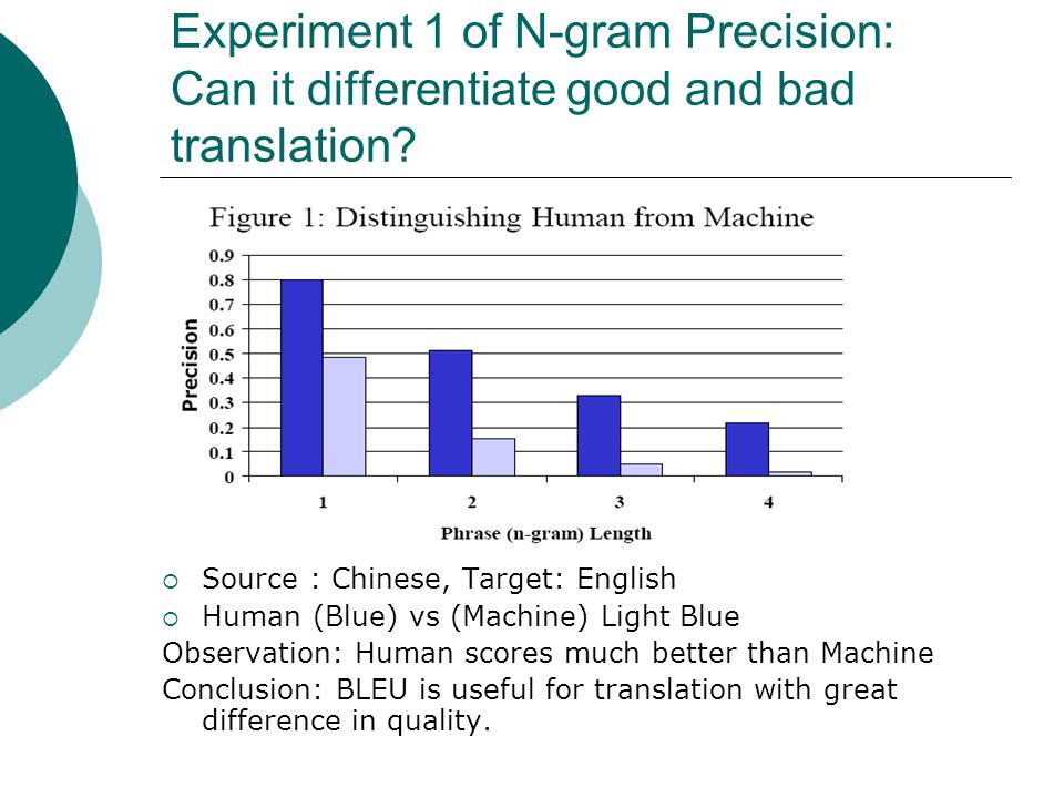 Experiment 1 of N-gram Precision: Can it differentiate good and bad translation.