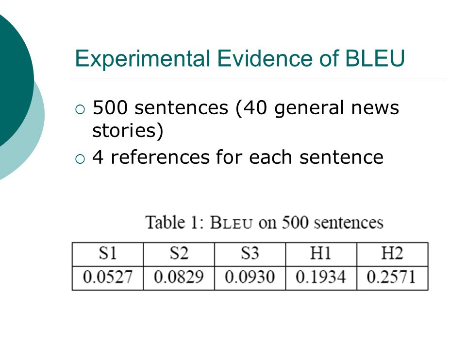 Experimental Evidence of BLEU  500 sentences (40 general news stories)  4 references for each sentence