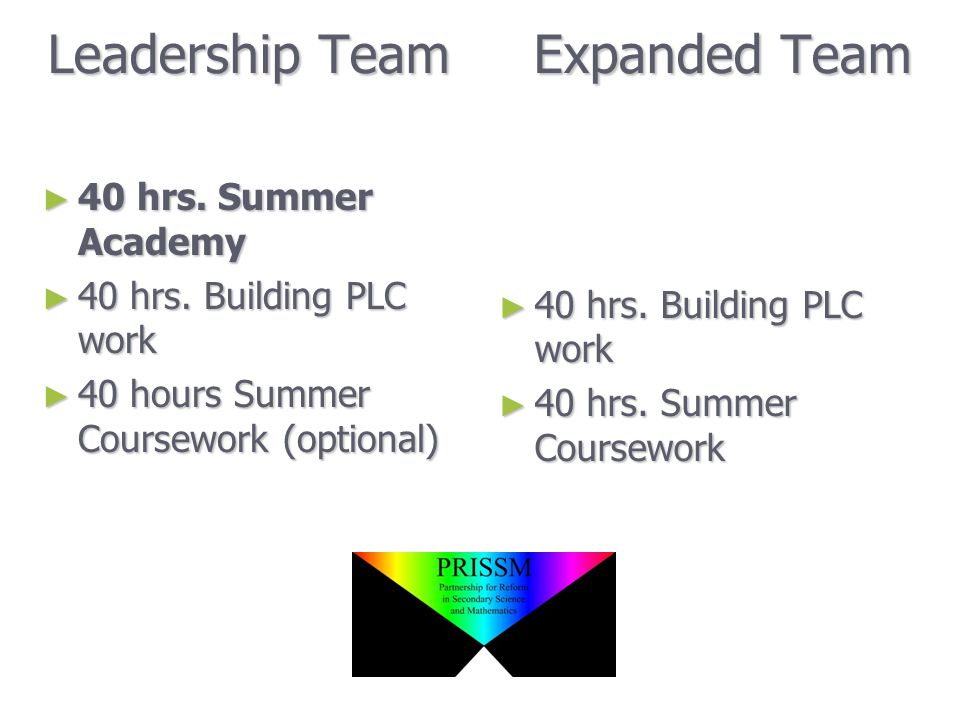 Summer Academy June 27-July 1 to plan and prepare for facilitating the 40 hours of PLC Building Work
