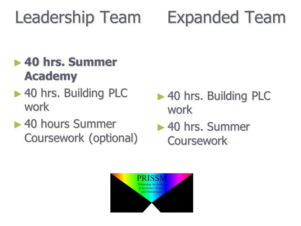Leadership Team Expanded Team ► 40 hrs. Summer Academy ► 40 hrs.