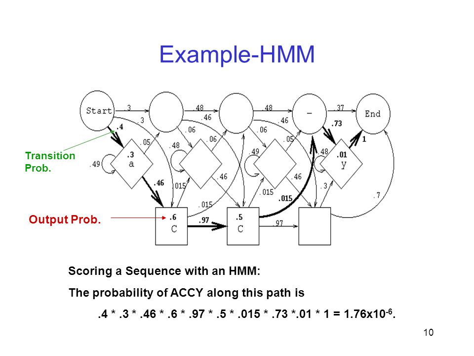 10 Example-HMM Scoring a Sequence with an HMM: The probability of ACCY along this path is.4 *.3 *.46 *.6 *.97 *.5 *.015 *.73 *.01 * 1 = 1.76x10 -6.