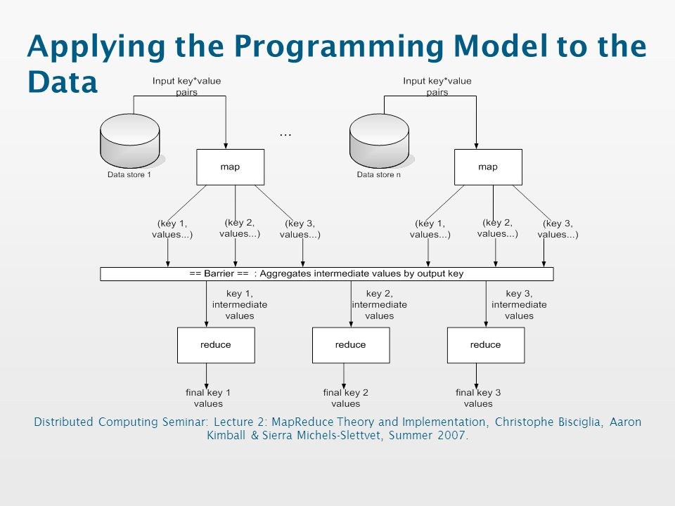 Applying the Programming Model to the Data Distributed Computing Seminar: Lecture 2: MapReduce Theory and Implementation, Christophe Bisciglia, Aaron Kimball & Sierra Michels-Slettvet, Summer 2007.