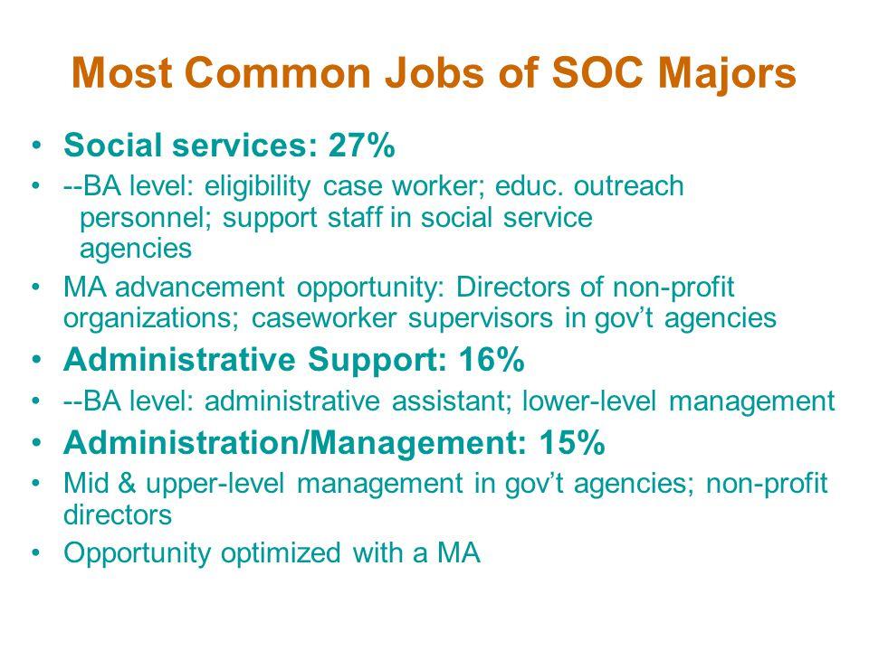 Most Common Jobs of SOC Majors Social services: 27% --BA level: eligibility case worker; educ.