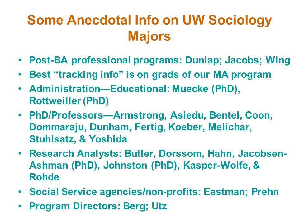 Some Anecdotal Info on UW Sociology Majors Post-BA professional programs: Dunlap; Jacobs; Wing Best tracking info is on grads of our MA program Administration—Educational: Muecke (PhD), Rottweiller (PhD) PhD/Professors—Armstrong, Asiedu, Bentel, Coon, Dommaraju, Dunham, Fertig, Koeber, Melichar, Stuhlsatz, & Yoshida Research Analysts: Butler, Dorssom, Hahn, Jacobsen- Ashman (PhD), Johnston (PhD), Kasper-Wolfe, & Rohde Social Service agencies/non-profits: Eastman; Prehn Program Directors: Berg; Utz