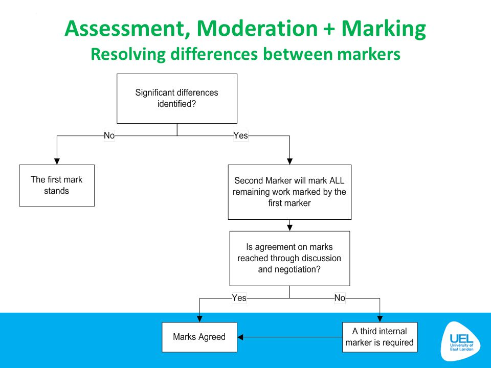 Assessment, Moderation + Marking Resolving differences between markers