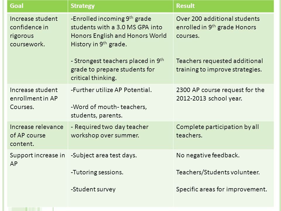 GoalStrategyResult Increase student confidence in rigorous coursework.