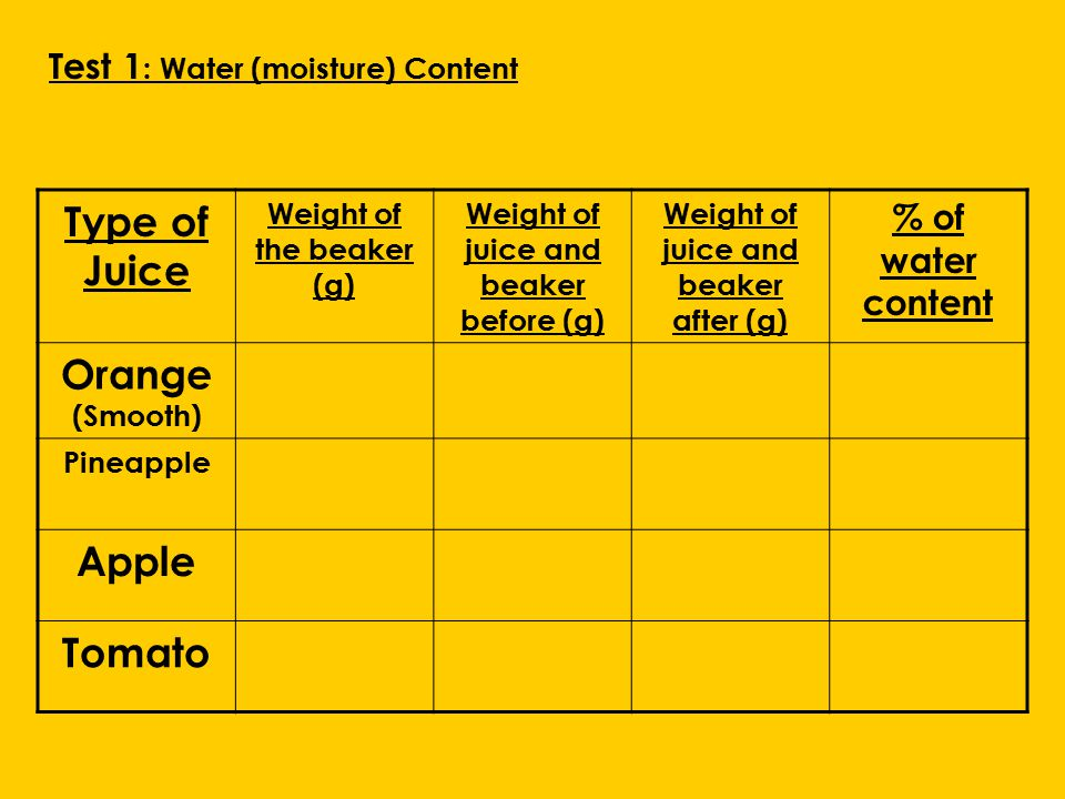 Type of Juice Weight of the beaker (g) Weight of juice and beaker before (g) Weight of juice and beaker after (g) % of water content Orange (Smooth) Pineapple Apple Tomato Test 1 : Water (moisture) Content