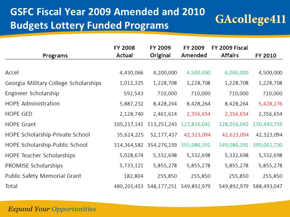 GSFC Fiscal Year 2009 Amended and 2010 Budgets Lottery Funded Programs Programs FY 2008 Actual FY 2009 Original FY 2009 Amended FY 2009 Fiscal Affairs