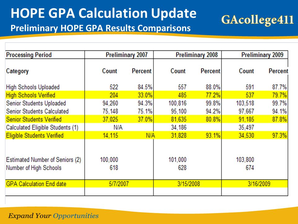 HOPE GPA Calculation Update Preliminary HOPE GPA Results Comparisons