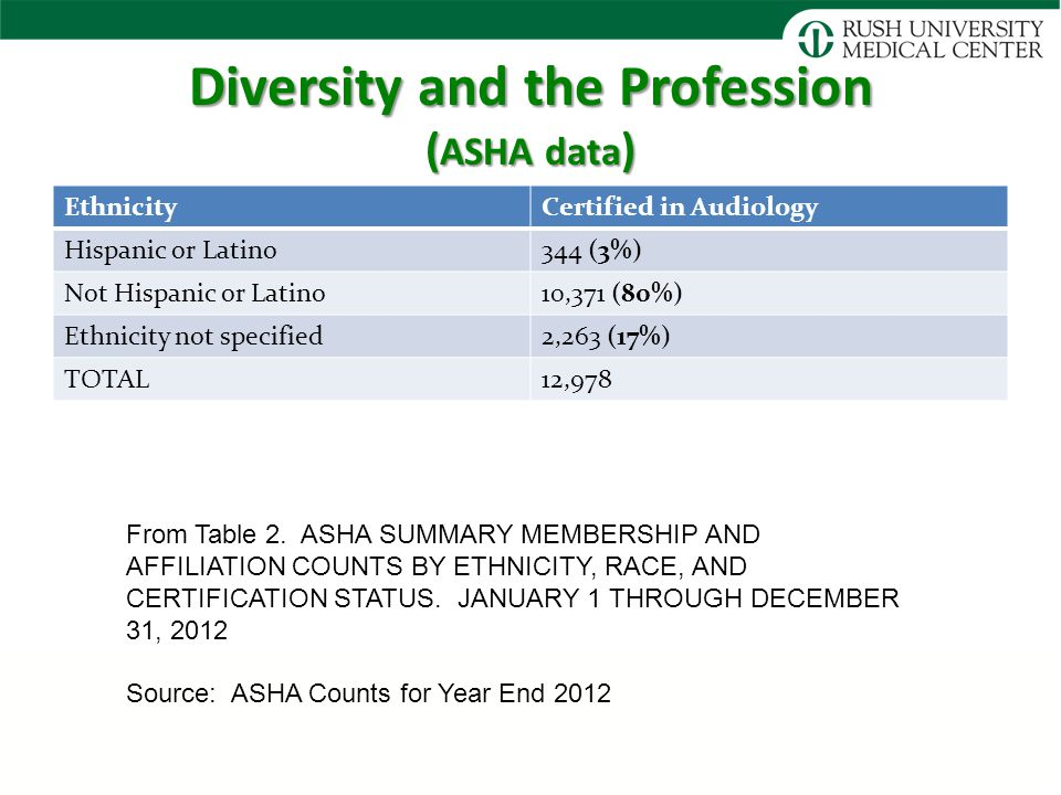Diversity and the Profession ( ASHA data ) EthnicityCertified in Audiology Hispanic or Latino344 (3%) Not Hispanic or Latino10,371 (80%) Ethnicity not specified2,263 (17%) TOTAL12,978 From Table 2.
