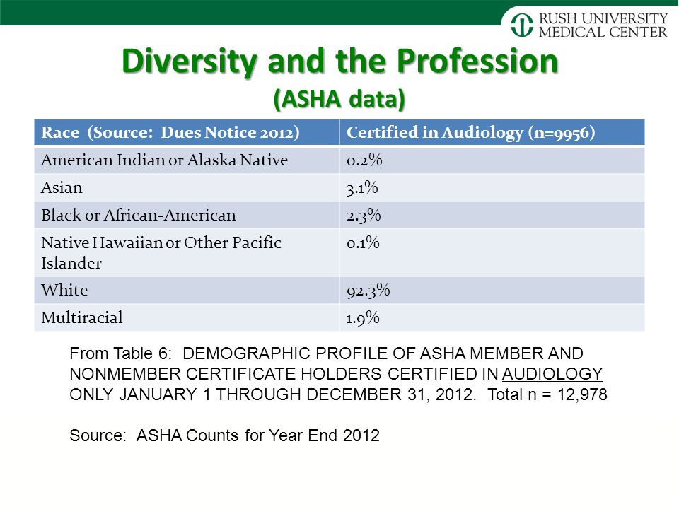 Diversity and the Profession (ASHA data) Race (Source: Dues Notice 2012)Certified in Audiology (n=9956) American Indian or Alaska Native0.2% Asian3.1% Black or African-American2.3% Native Hawaiian or Other Pacific Islander 0.1% White92.3% Multiracial1.9% From Table 6: DEMOGRAPHIC PROFILE OF ASHA MEMBER AND NONMEMBER CERTIFICATE HOLDERS CERTIFIED IN AUDIOLOGY ONLY JANUARY 1 THROUGH DECEMBER 31, 2012.