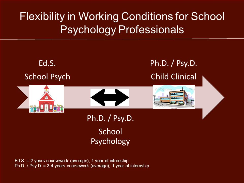 Flexibility in Working Conditions for School Psychology Professionals Ed.S.