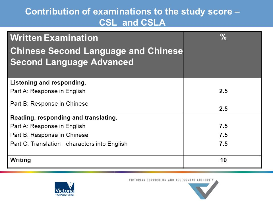 Contribution of examinations to the study score – CSL and CSLA Written Examination Chinese Second Language and Chinese Second Language Advanced % List