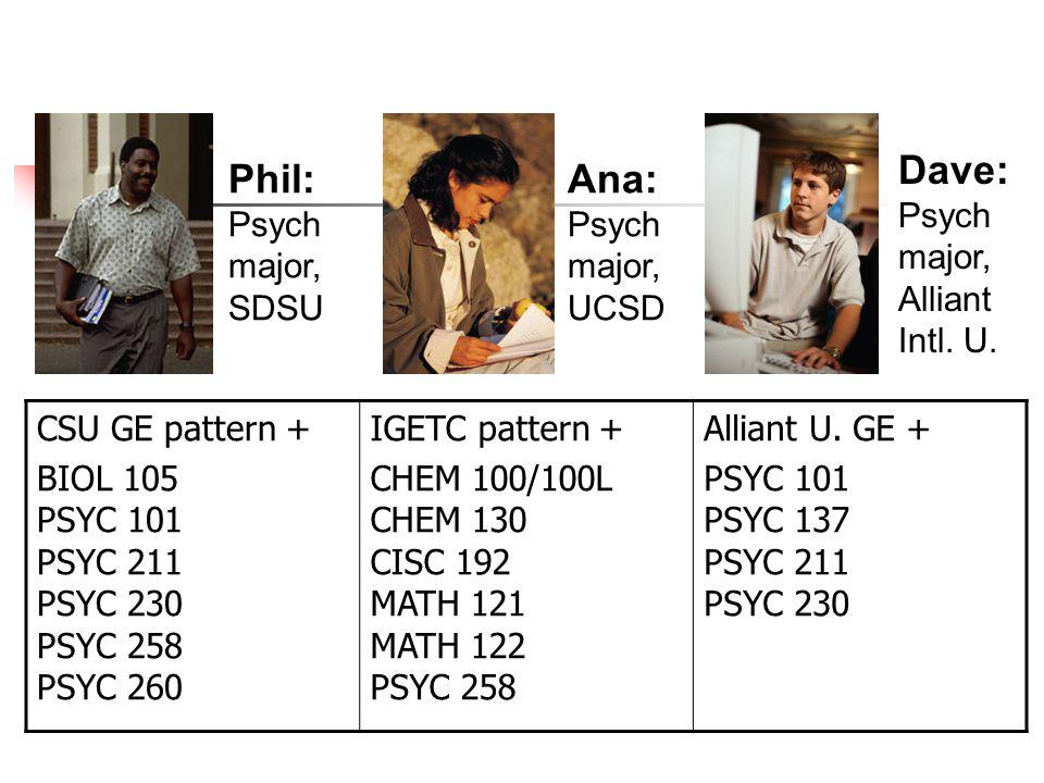 CSU GE pattern + BIOL 105 PSYC 101 PSYC 211 PSYC 230 PSYC 258 PSYC 260 IGETC pattern + CHEM 100/100L CHEM 130 CISC 192 MATH 121 MATH 122 PSYC 258 Alli