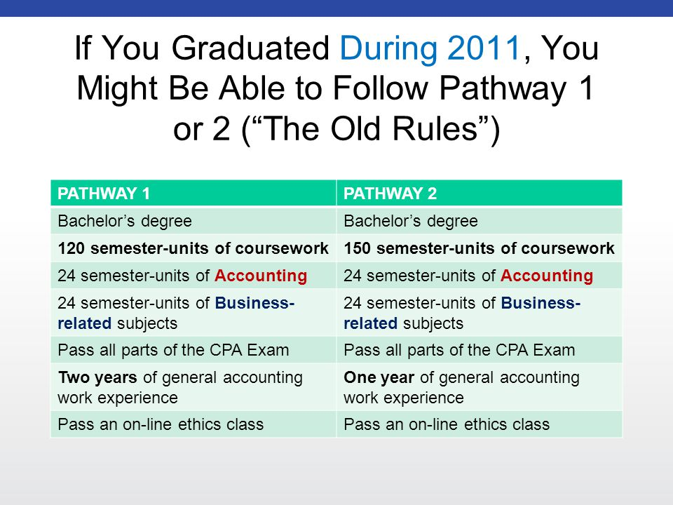 If You Graduated During 2011, You Might Be Able to Follow Pathway 1 or 2 ( The Old Rules ) PATHWAY 1PATHWAY 2 Bachelor's degree 120 semester-units of coursework150 semester-units of coursework 24 semester-units of Accounting 24 semester-units of Business- related subjects Pass all parts of the CPA Exam Two years of general accounting work experience One year of general accounting work experience Pass an on-line ethics class