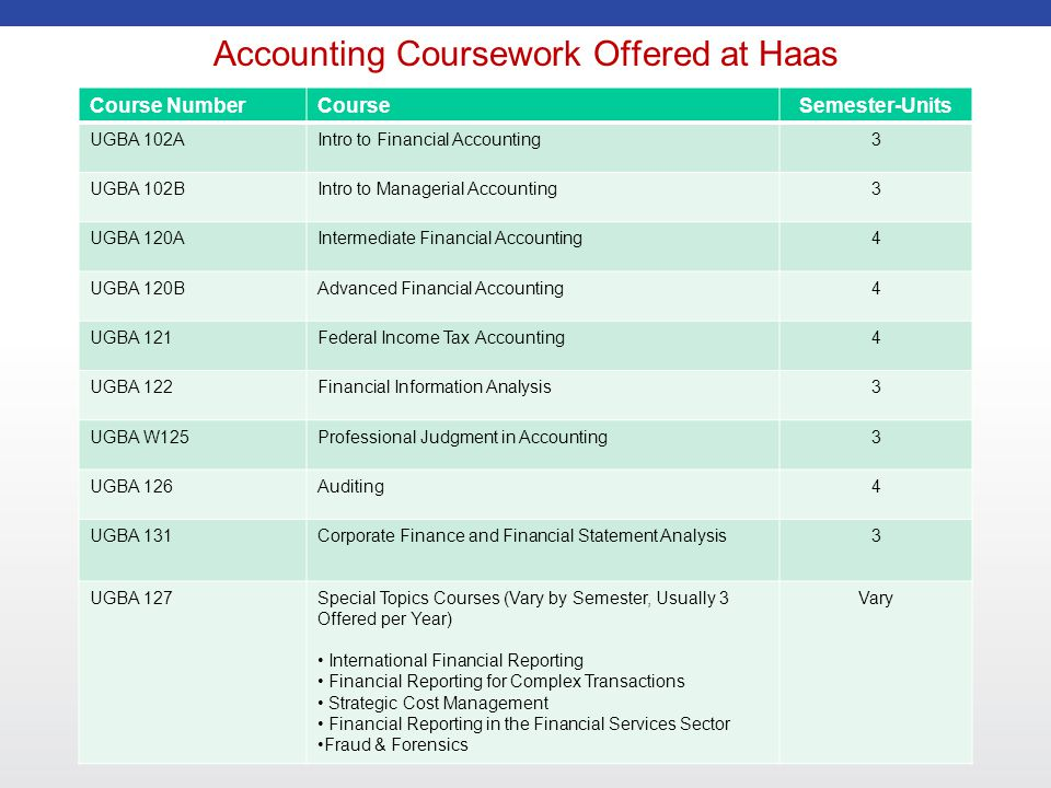 Accounting Coursework Offered at Haas Course NumberCourseSemester-Units UGBA 102AIntro to Financial Accounting3 UGBA 102BIntro to Managerial Accounting3 UGBA 120AIntermediate Financial Accounting4 UGBA 120BAdvanced Financial Accounting4 UGBA 121Federal Income Tax Accounting4 UGBA 122Financial Information Analysis3 UGBA W125Professional Judgment in Accounting3 UGBA 126Auditing4 UGBA 131Corporate Finance and Financial Statement Analysis3 UGBA 127Special Topics Courses (Vary by Semester, Usually 3 Offered per Year) International Financial Reporting Financial Reporting for Complex Transactions Strategic Cost Management Financial Reporting in the Financial Services Sector Fraud & Forensics Vary