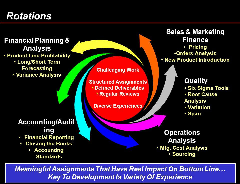 Rotations Financial Planning & Analysis Product Line Profitability Long/Short Term Forecasting Variance Analysis Accounting/Audit ing Financial Report