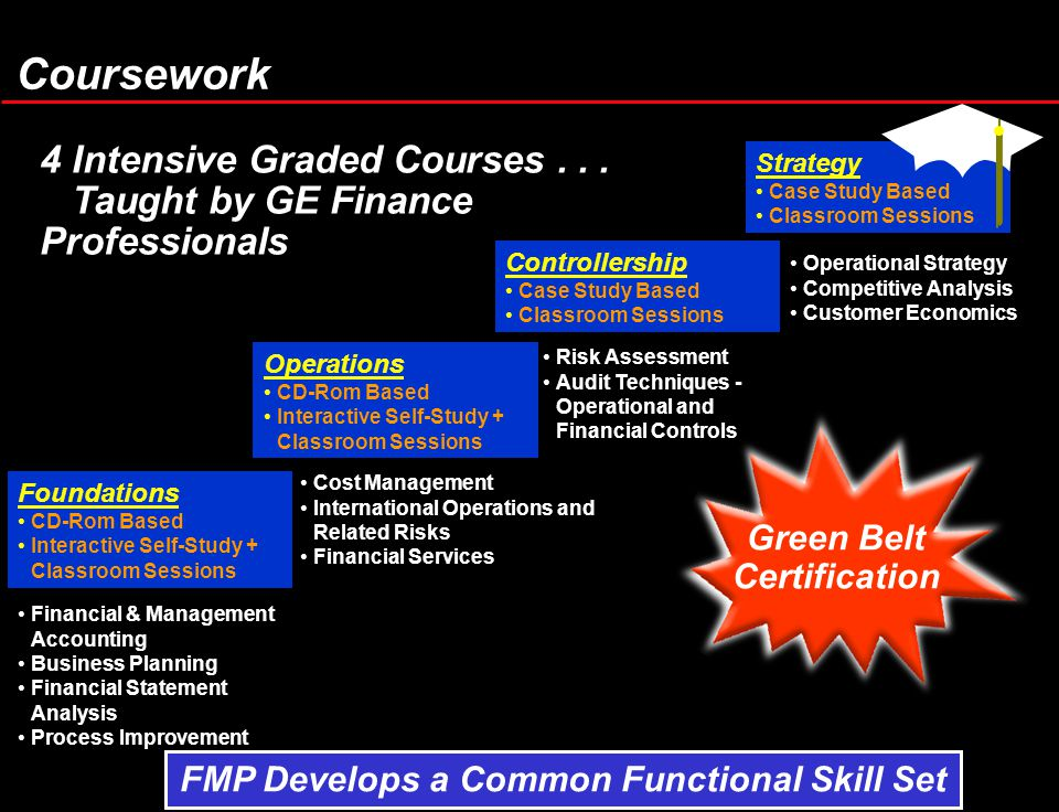 Coursework 4 Intensive Graded Courses...