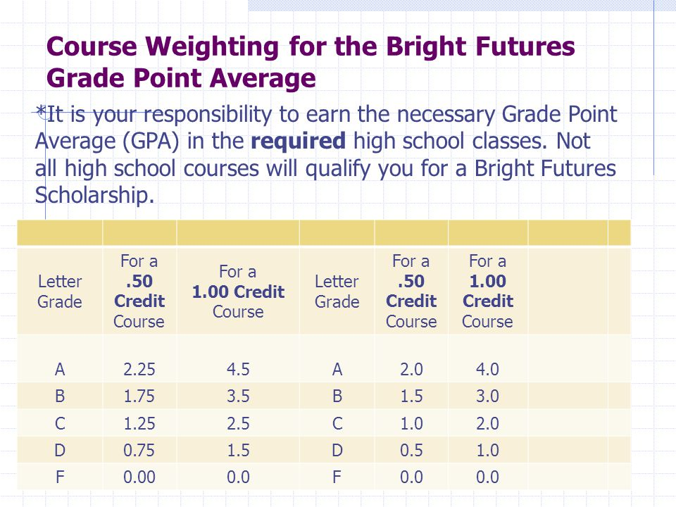 Course Weighting for the Bright Futures Grade Point Average Letter Grade For a.50 Credit Course For a 1.00 Credit Course Letter Grade For a.50 Credit Course For a 1.00 Credit Course A A B B C C D D F F *It is your responsibility to earn the necessary Grade Point Average (GPA) in the required high school classes.