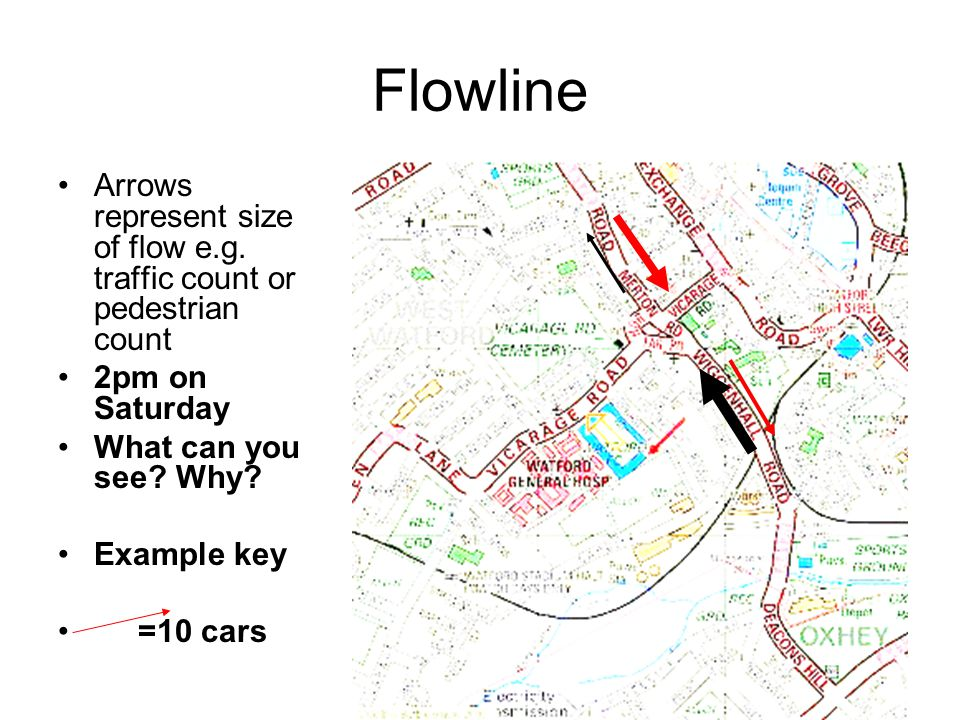 Flowline Arrows represent size of flow e.g. traffic count or pedestrian count 2pm on Saturday What can you see? Why? Example key =10 cars