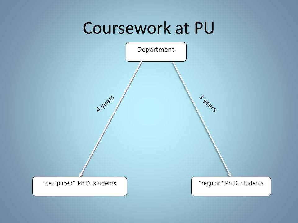Coursework at PU regular Ph.D. students Department self-paced Ph.D. students 3 years 4 years