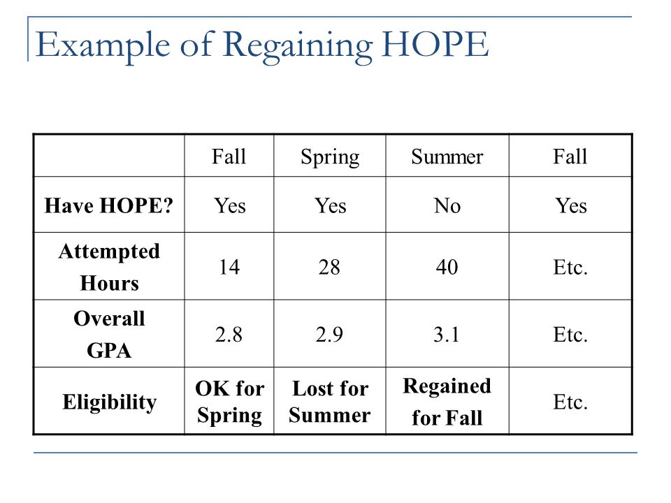 Regaining HOPE  HOPE can be REGAINED!  If your overall HOPE GPA is 3.0 at the 30 th, 60 th, or 90 th credit hour checkpoint …  Effective Fall…  If