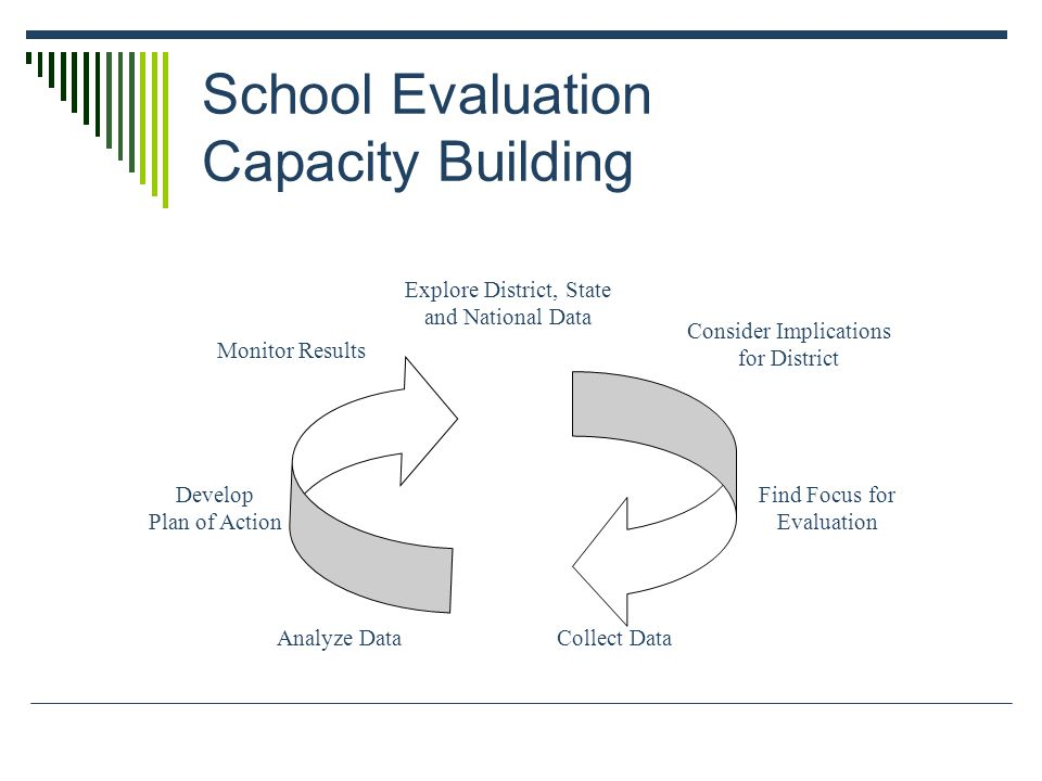 School Evaluation Capacity Building Explore District, State and National Data Consider Implications for District Find Focus for Evaluation Collect DataAnalyze Data Develop Plan of Action Monitor Results