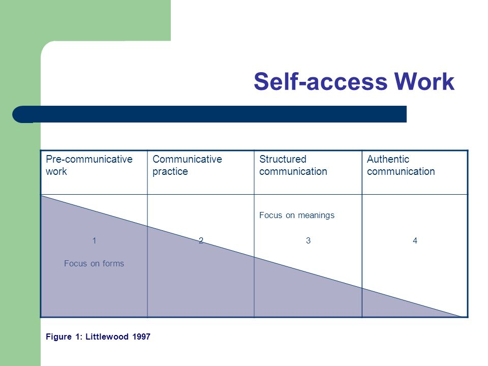 Self-access Work Pre-communicative work Communicative practice Structured communication Authentic communication 1 Focus on forms 2 Focus on meanings 34 Figure 1: Littlewood 1997