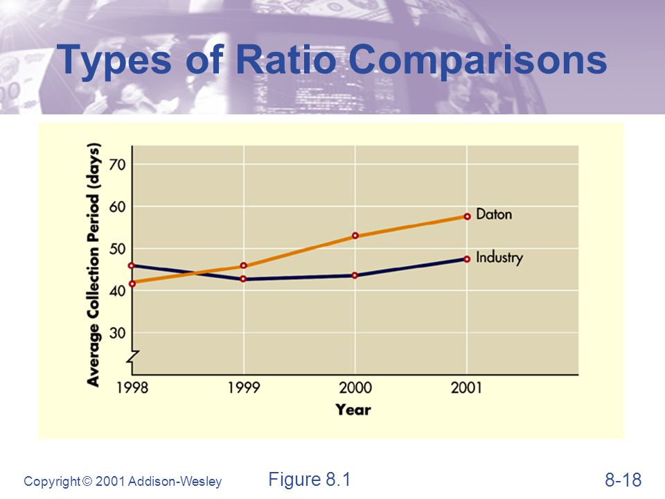 8-18 Copyright © 2001 Addison-Wesley Types of Ratio Comparisons Figure 8.1