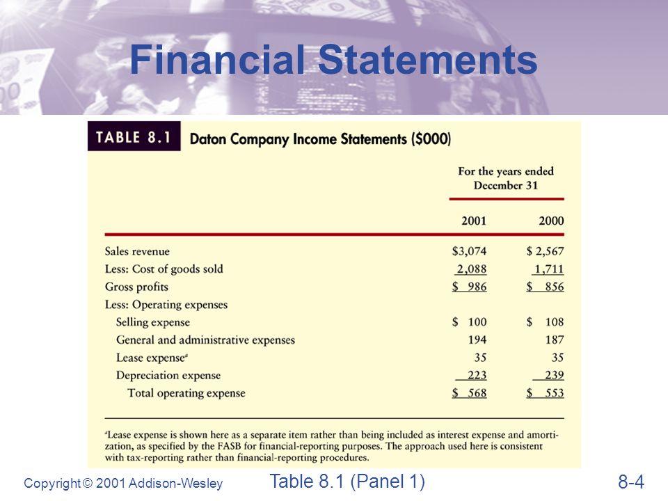 8-35 Copyright © 2001 Addison-Wesley Profitability Ratios  Return on equity (ROE) Ratio Analysis ROE = Net profits after taxes Stockholders' equity ROE = $231,000 $1,954,000 = 11.8%