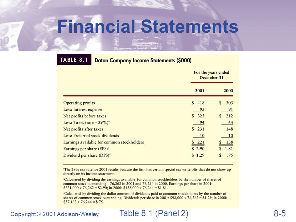 8-6 Copyright © 2001 Addison-Wesley Financial Statements The Balance Sheet  The balance sheet presents a summary of a firm's financial position at a given point in time.