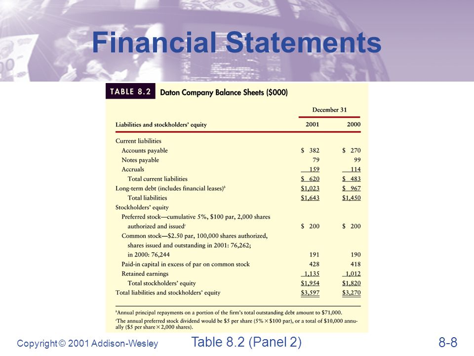 8-9 Copyright © 2001 Addison-Wesley Financial Statements Statement of Retained Earnings  The statement of retained earnings reconciles the net income earned and dividends paid during the year with the change in retained earnings.