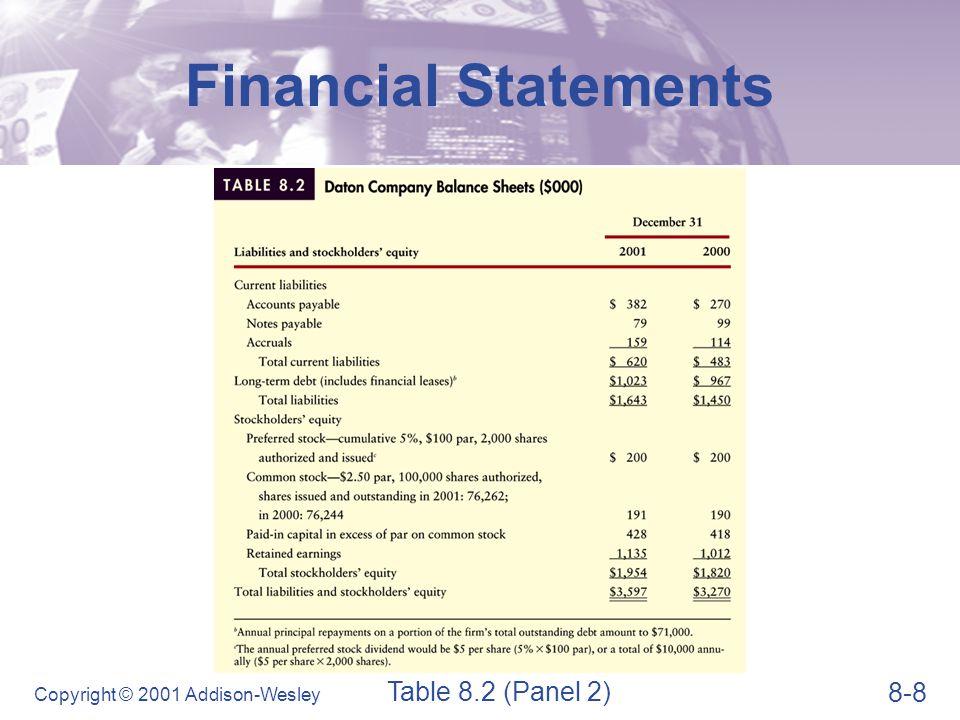 8-39 Copyright © 2001 Addison-Wesley Summarizing All Ratios Table 8.7 (Panel 1)