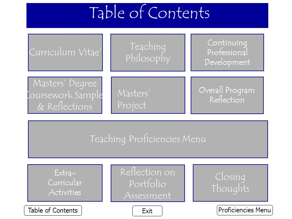 Table of Contents Overall Program Reflection Extra- Curricular Activities Closing Thoughts Continuing Professional Development Curriculum Vitae' Masters' Degree Coursework Samples & Reflections Teaching Philosophy Teaching Proficiencies Menu Masters' Project Proficiencies Menu Table of Contents Exit Reflection on Portfolio Assessment