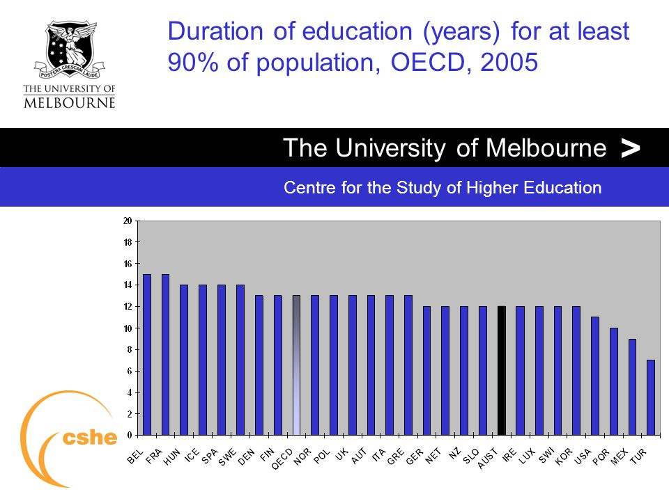 The University of Melbourne > Centre for the Study of Higher Education Duration of education (years) for at least 90% of population, OECD, 2005