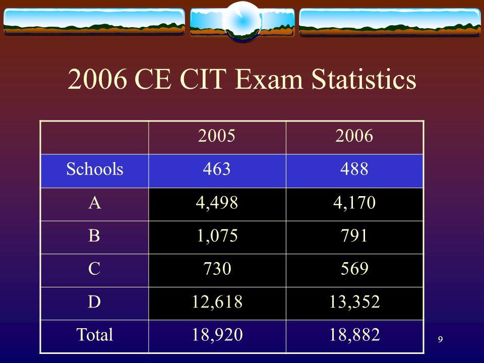 9 2006 CE CIT Exam Statistics 20052006 Schools463488 A4,4984,170 B1,075791 C730569 D12,61813,352 Total18,92018,882