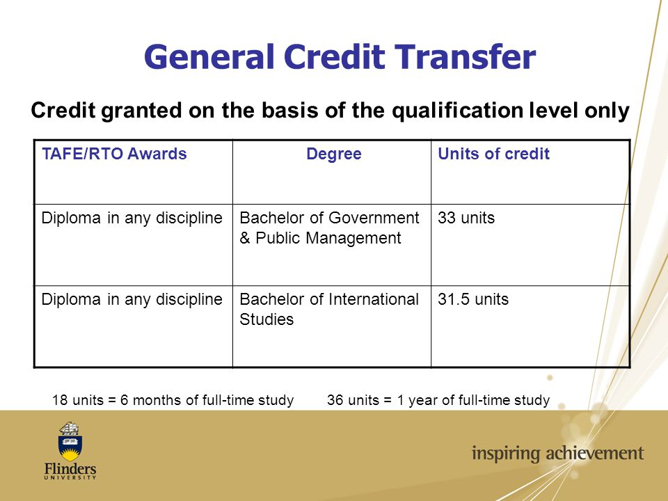 General Credit Transfer TAFE/RTO AwardsDegreeUnits of credit Diploma in any disciplineBachelor of Government & Public Management 33 units Diploma in any disciplineBachelor of International Studies 31.5 units 18 units = 6 months of full-time study 36 units = 1 year of full-time study Credit granted on the basis of the qualification level only