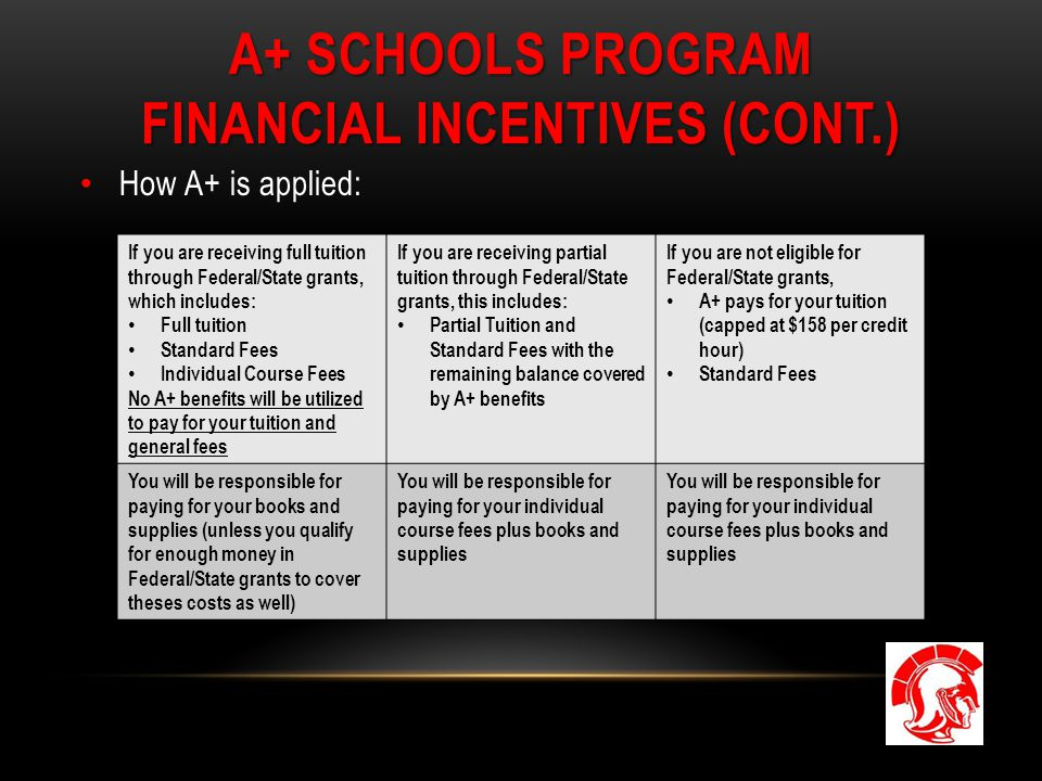 A+ SCHOOLS PROGRAM FINANCIAL INCENTIVES (CONT.) How A+ is applied: If you are receiving full tuition through Federal/State grants, which includes: Ful