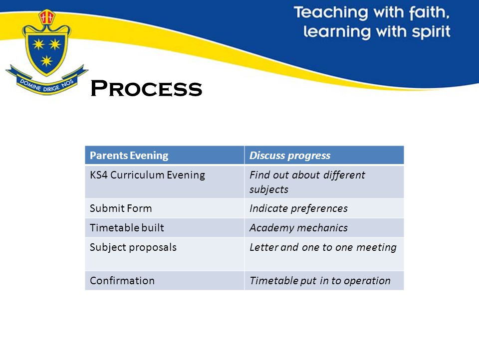 Process Parents EveningDiscuss progress KS4 Curriculum EveningFind out about different subjects Submit FormIndicate preferences Timetable builtAcademy mechanics Subject proposalsLetter and one to one meeting ConfirmationTimetable put in to operation