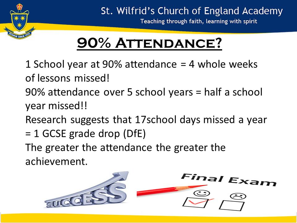 90% Attendance. 1 School year at 90% attendance = 4 whole weeks of lessons missed.
