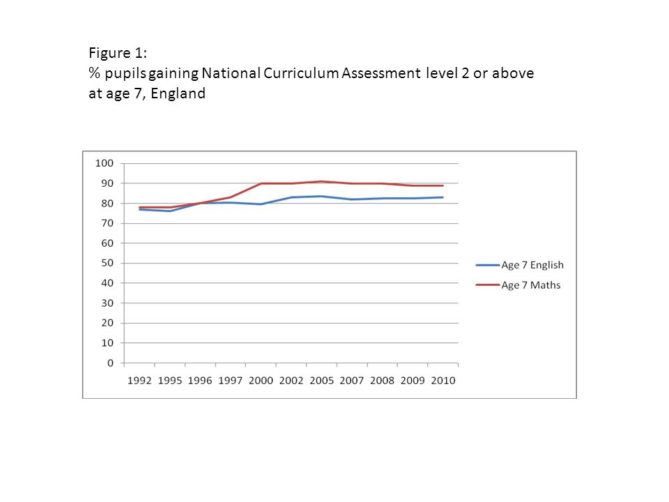 Figure 1: % pupils gaining National Curriculum Assessment level 2 or above at age 7, England