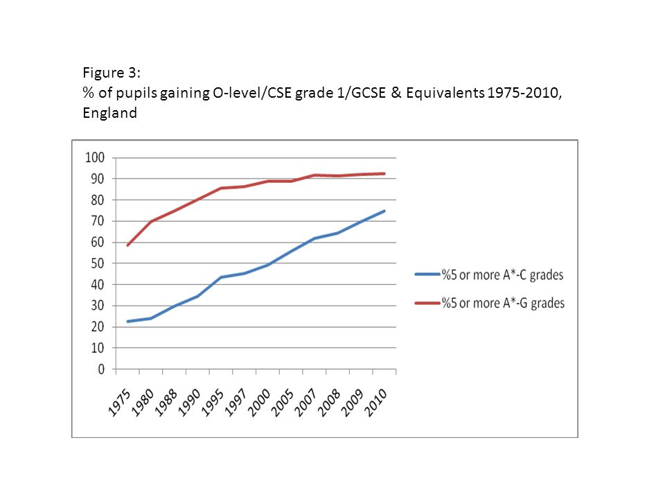 Figure 3: % of pupils gaining O-level/CSE grade 1/GCSE & Equivalents 1975-2010, England