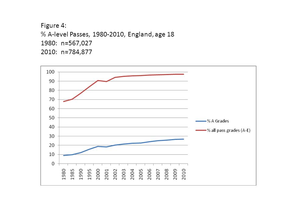 Figure 4: % A-level Passes, 1980-2010, England, age 18 1980: n=567,027 2010: n=784,877