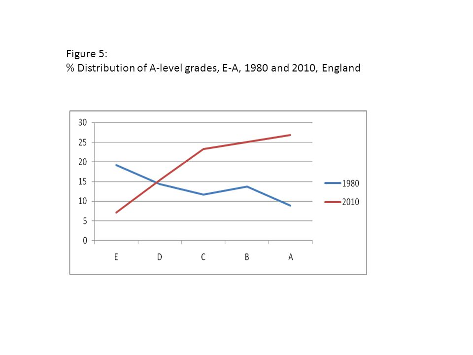 Figure 5: % Distribution of A-level grades, E-A, 1980 and 2010, England