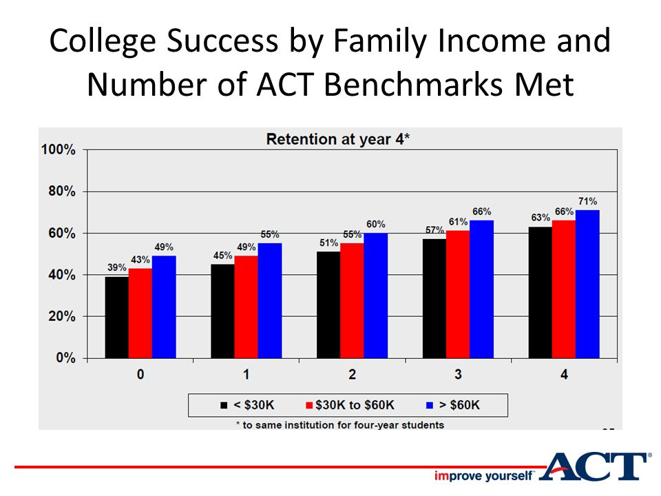 College Success by Family Income and Number of ACT Benchmarks Met